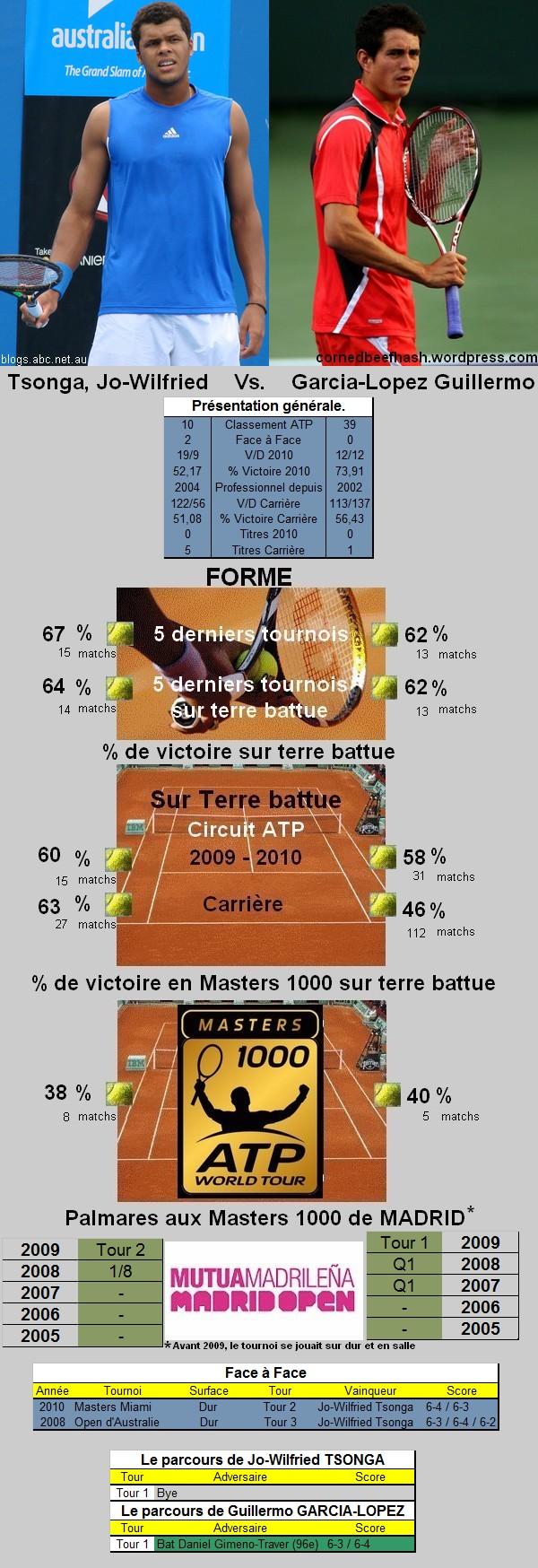 Statistiques tennis de Tsonga contre Garcia Lopez à Madrid