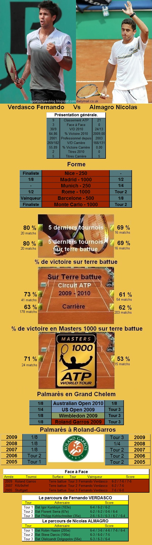 Statistiques tennis de Verdasco contre Almagro à Roland Garros