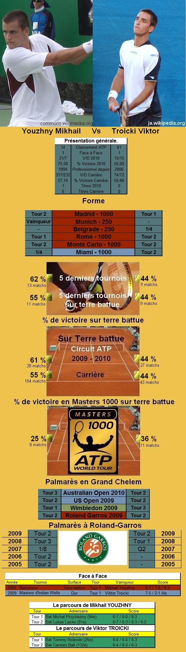 Statistiques tennis de Youzhny contre Troicki à Roland Garros