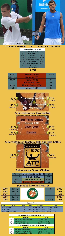 Statistiques tennis de Youzhny contre Tsonga à Roland Garros