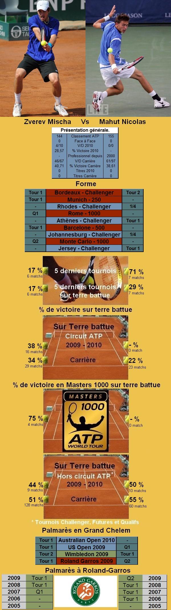 Statistiques tennis de Zverev contre Mahut à Roland Garros