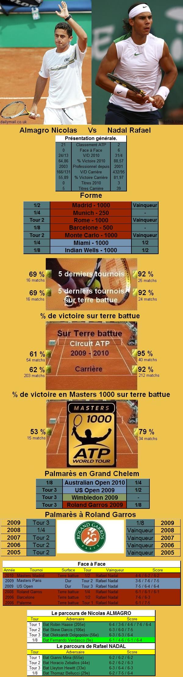 Statistiques tennis de Almagro contre Nadal à Roland Garros