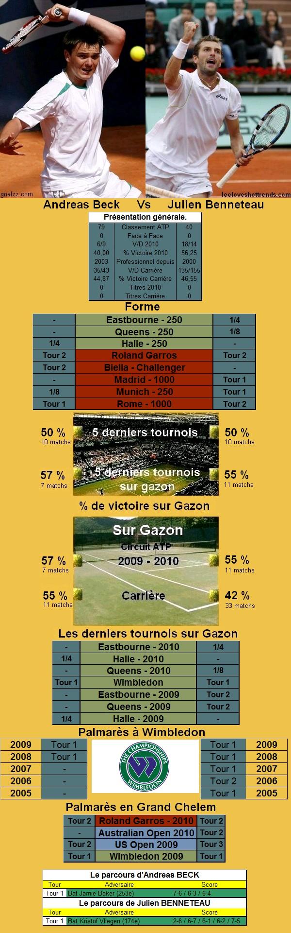 Statistiques tennis de Beck contre Benneteau à Wimbledon