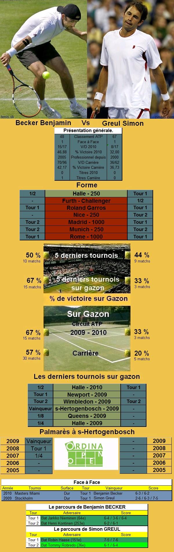 Statistiques tennis de Becker contre Greul à s'hertogenbosch