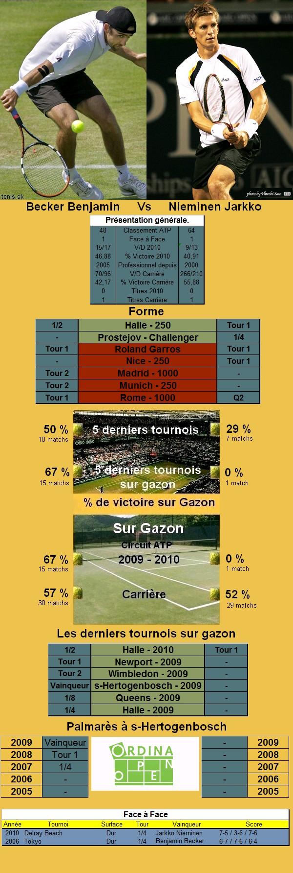 Statistiques tennis de Becker contre Nieminen à s'hertogenbosch