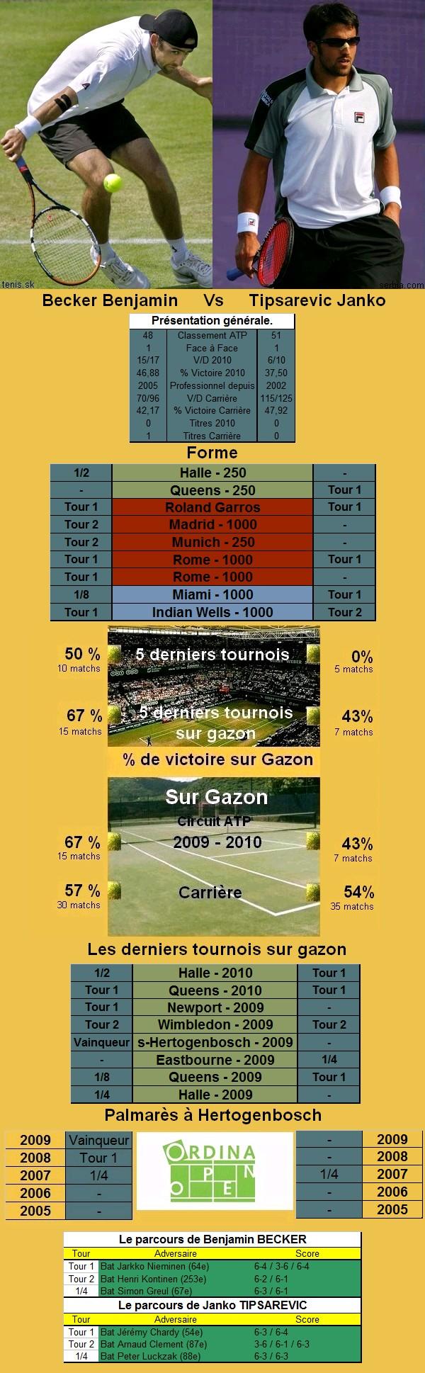 Statistiques tennis de Becker contre Tipsarevic à s'hertogenbosch