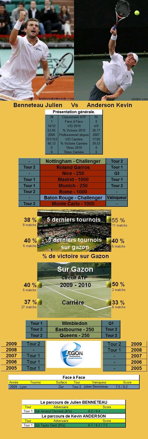 Statistiques tennis de Benneteau contre Anderson à Roland Garros