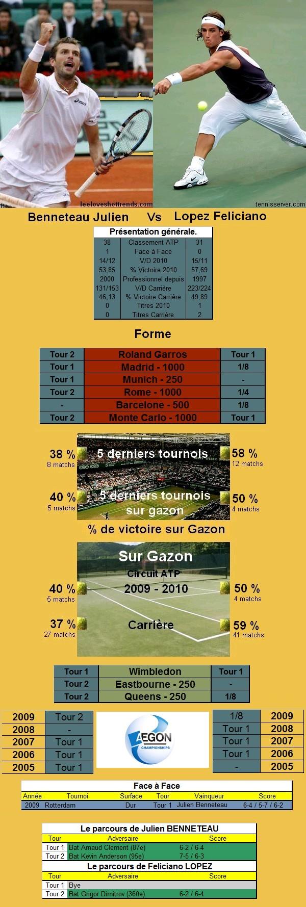 Statistiques tennis Benneteau contre Lopez