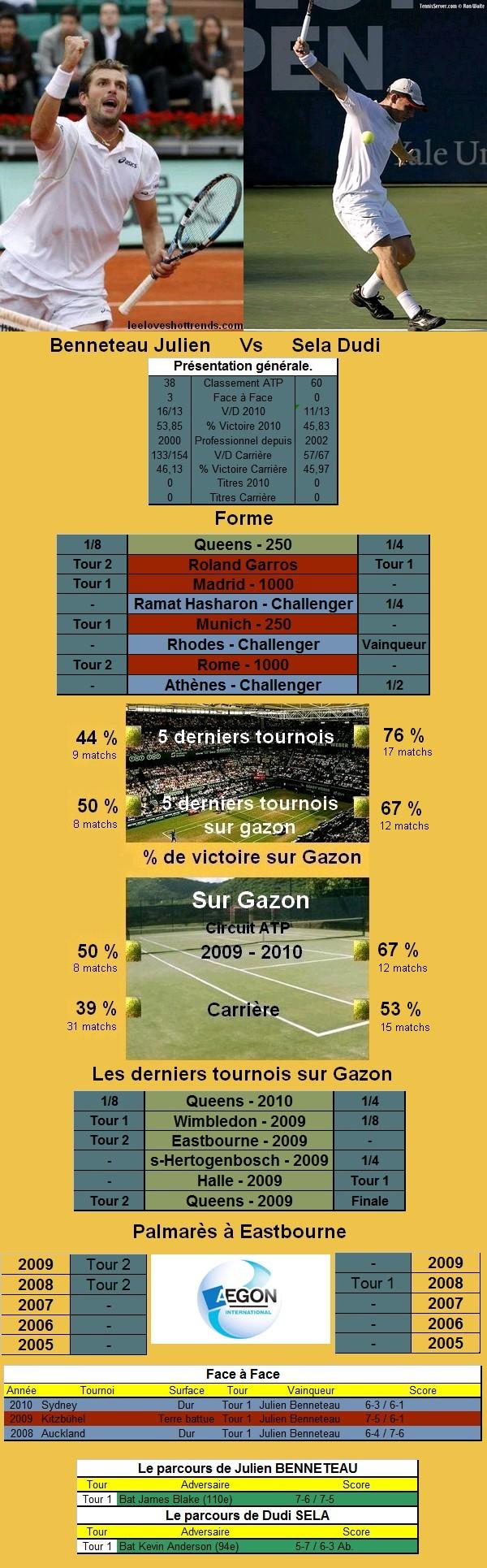 Statistiques tennis de Benneteau contre Sela à Eastbourne