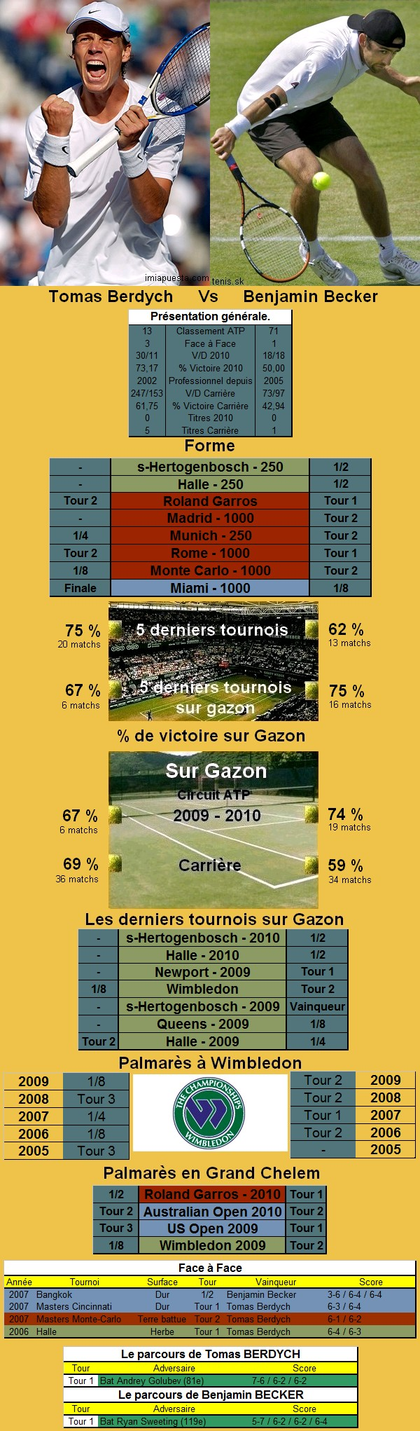 Statistiques tennis de Berdych contre Becker à Wimbledon