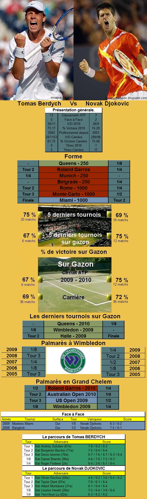 Statistiques tennis de Berdych contre Djokovic à Wimbledon