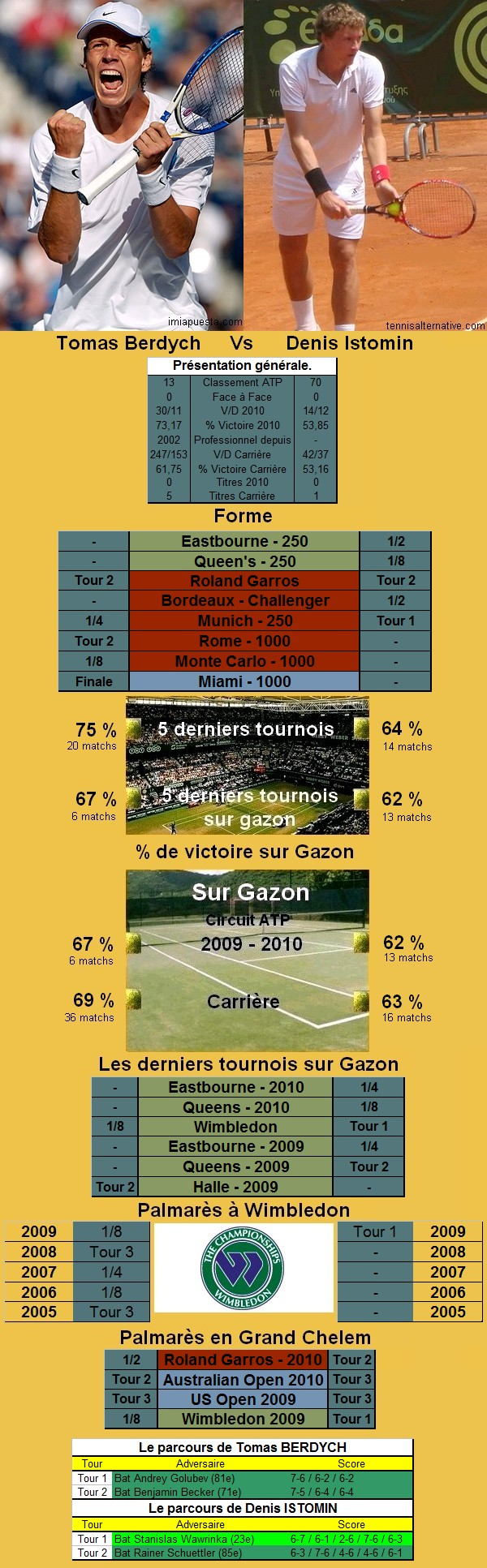 Statistiques tennis de Berdych contre Istomin à Wimbledon