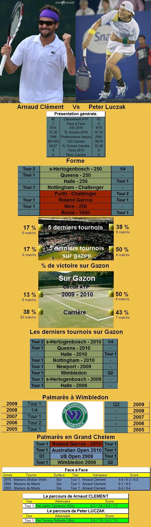 Statistiques tennis de Clement contre Luczak à Wimbledon