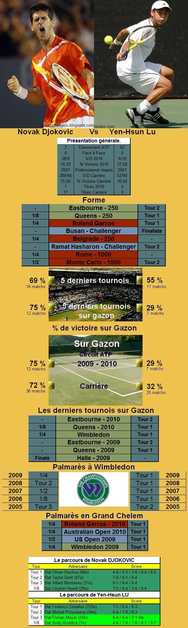 Statistiques tennis de Djokovic contre Lu à Wimbledon