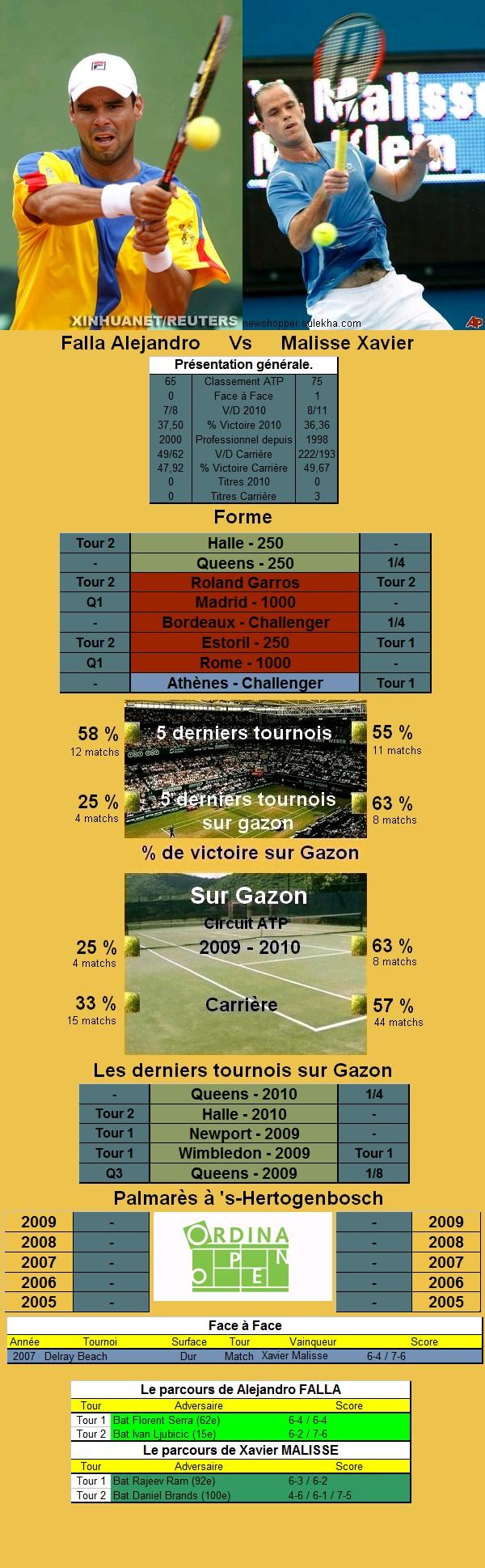 Statistiques tennis de Falla contre Malisse à s'hertogenbosch