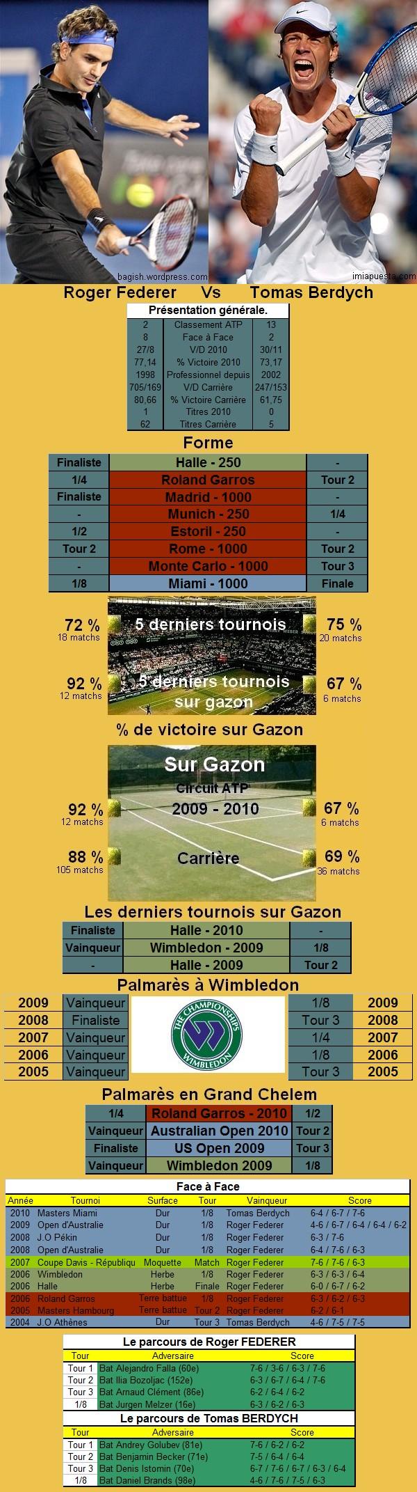 Statistiques tennis de Federer contre Berdych à Wimbledon