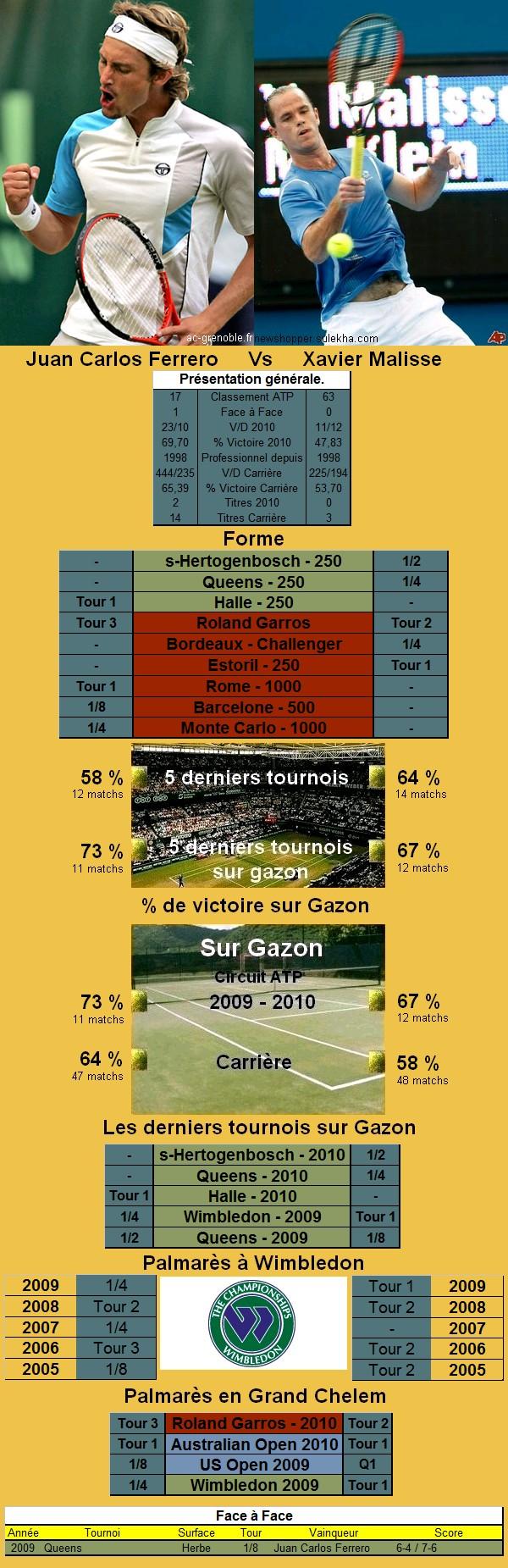 Statistiques tennis de Ferrero contre Malisse à Wimbledon
