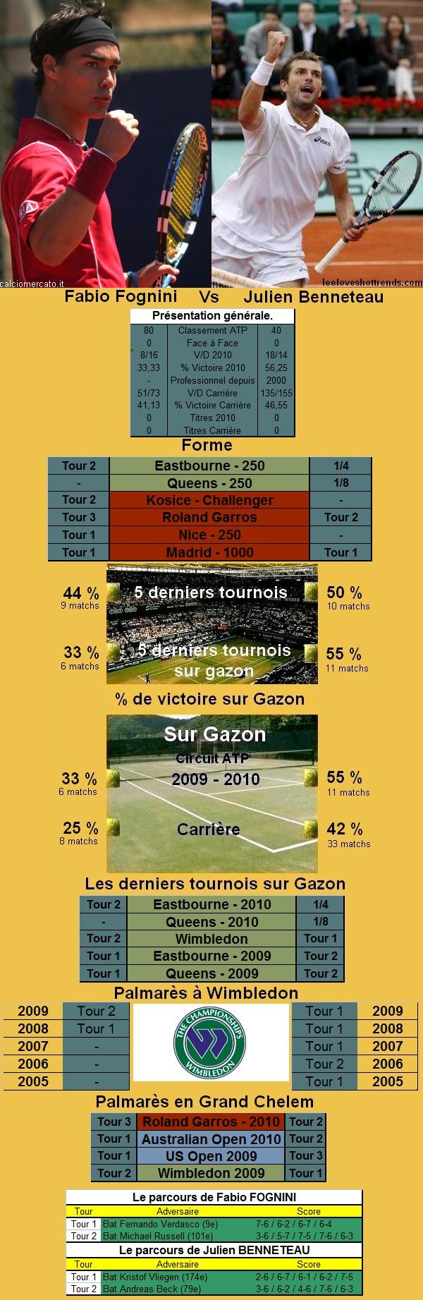 Statistiques tennis de Lopez contre Benneteau à Wimbledon