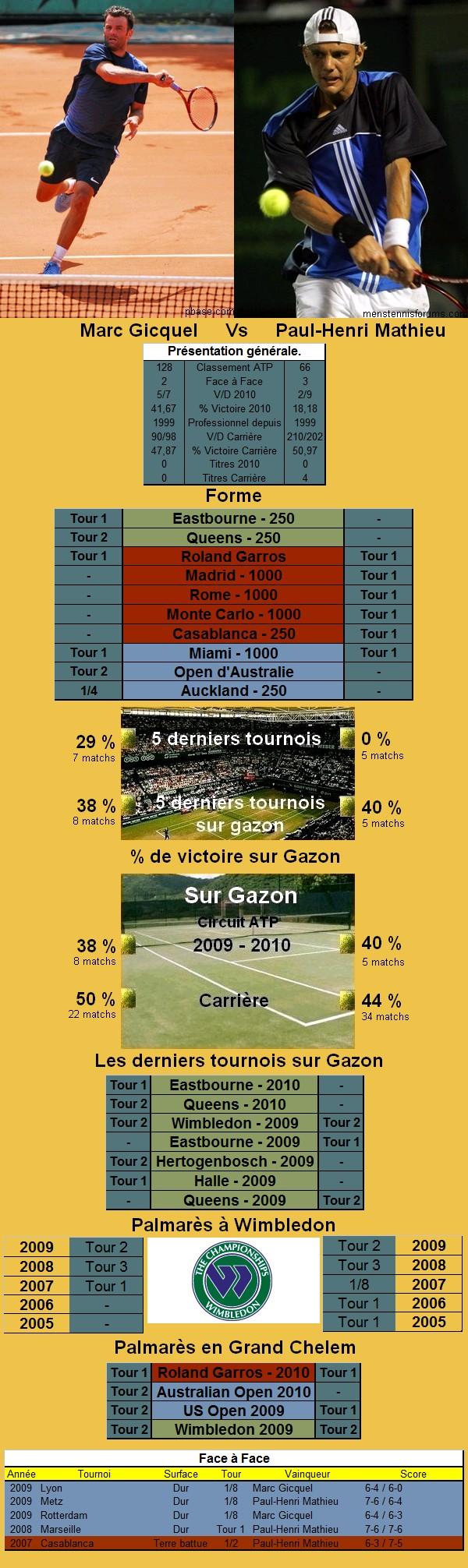Statistiques tennis de Gicquel contre Mathieu à Wimbledon