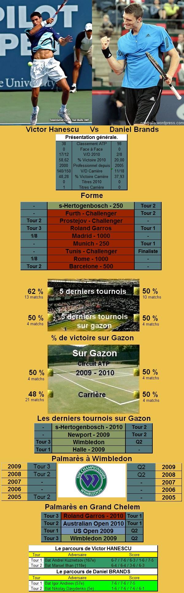 Statistiques tennis de Lopez contre Brands à Wimbledon
