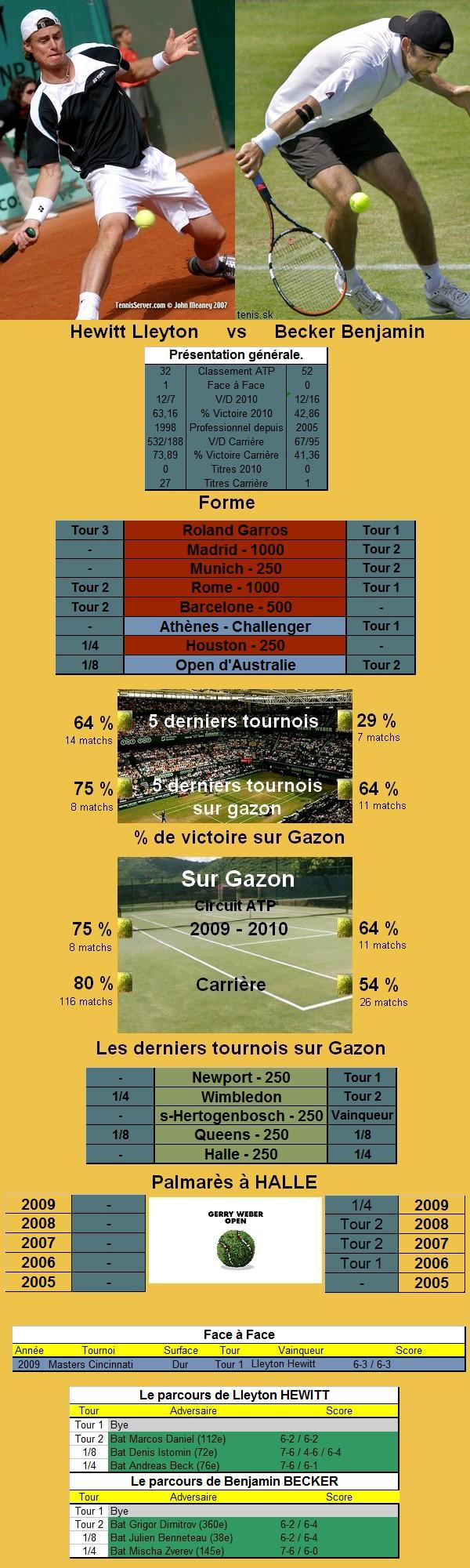 Statistiques tennis de Hewitt contre Becker a Halle