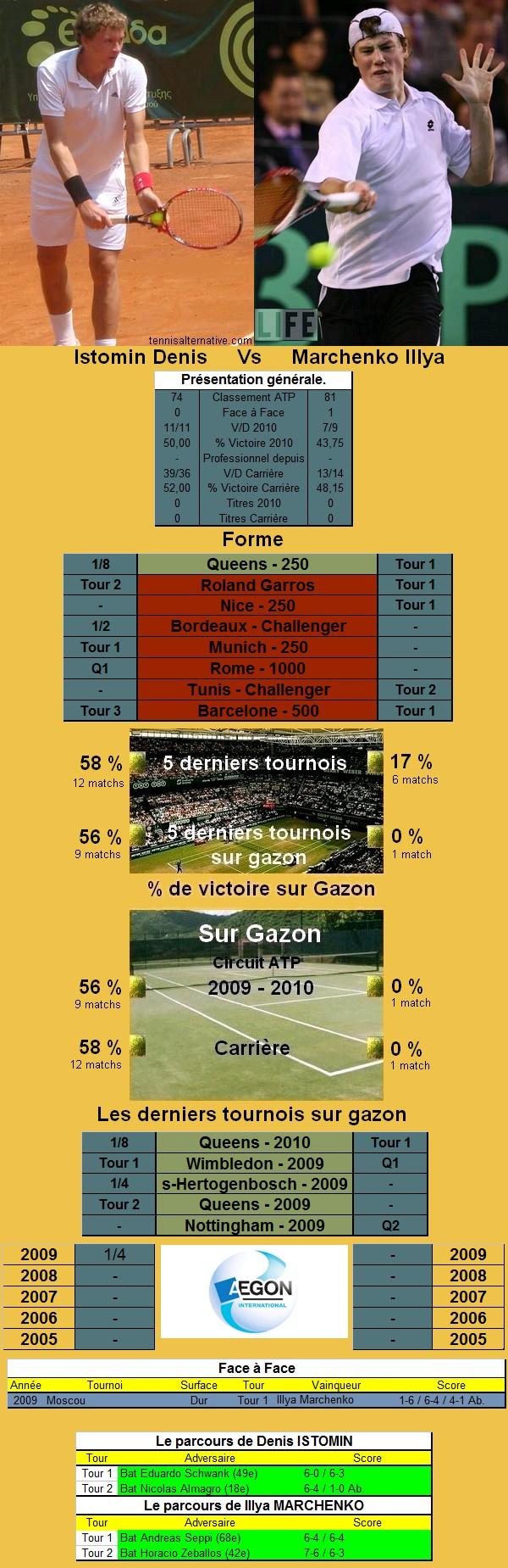 Statistiques tennis de Istomin contre Marchenko à Eastbourne