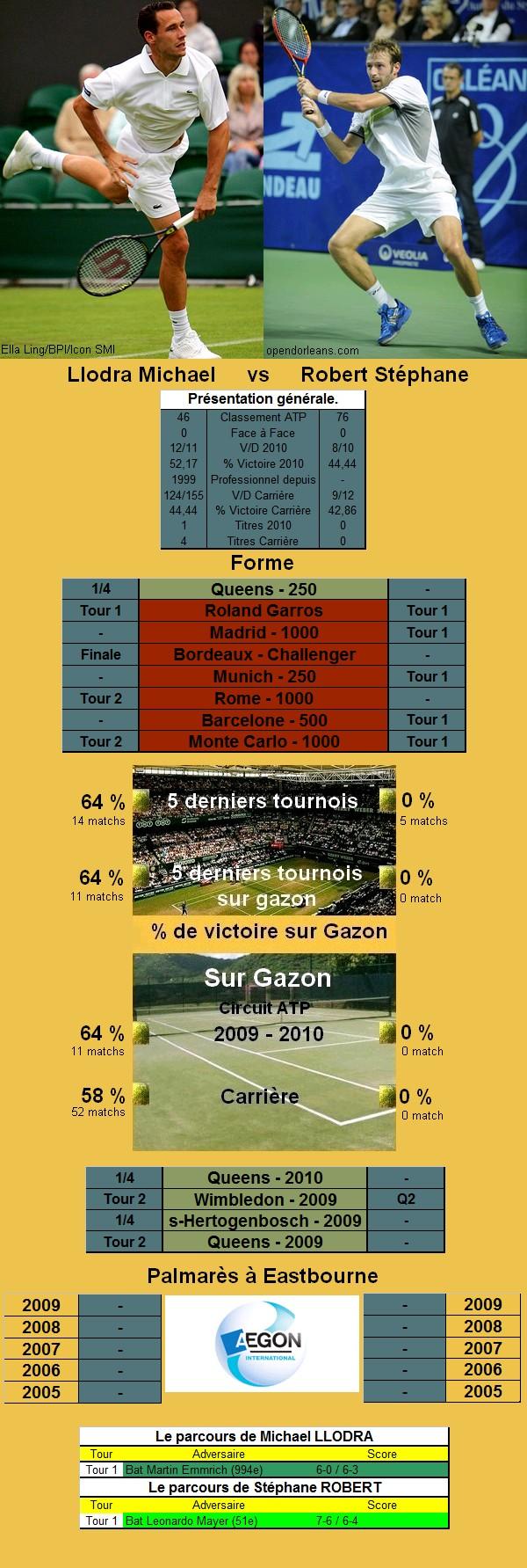 Statistiques tennis de Llodra contre Robert à Eastbourne