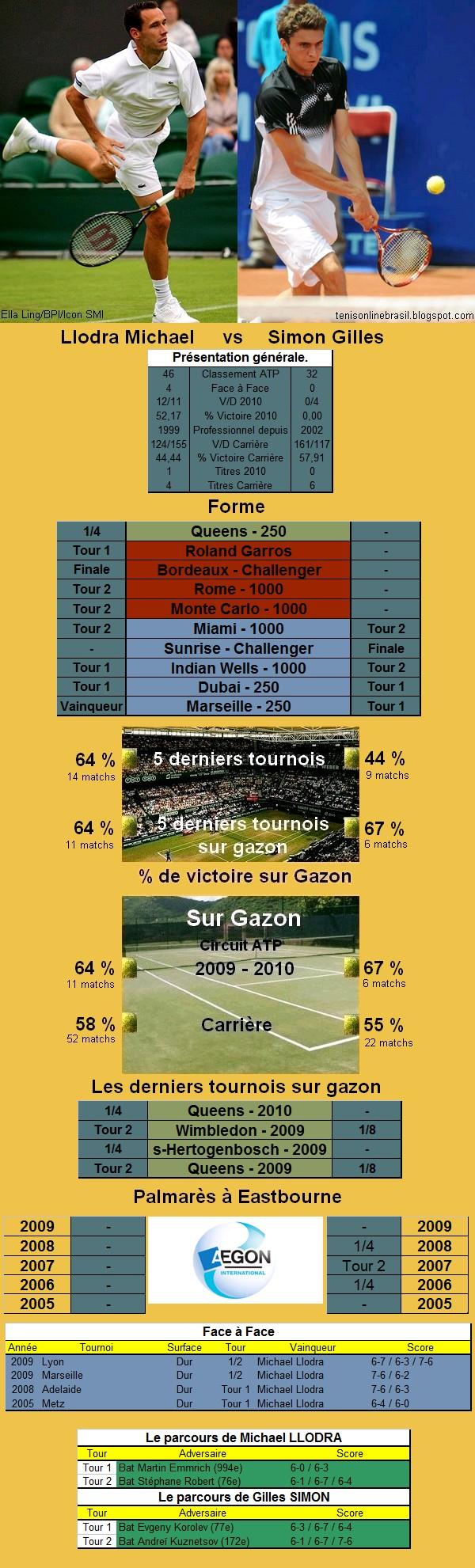 Statistiques tennis de Llodra contre Simon à Eastbourne