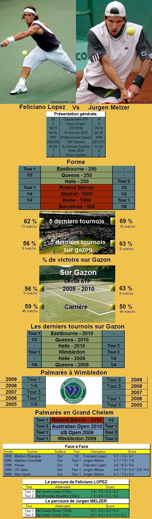 Statistiques tennis de Lopez contre Melzer à Wimbledon