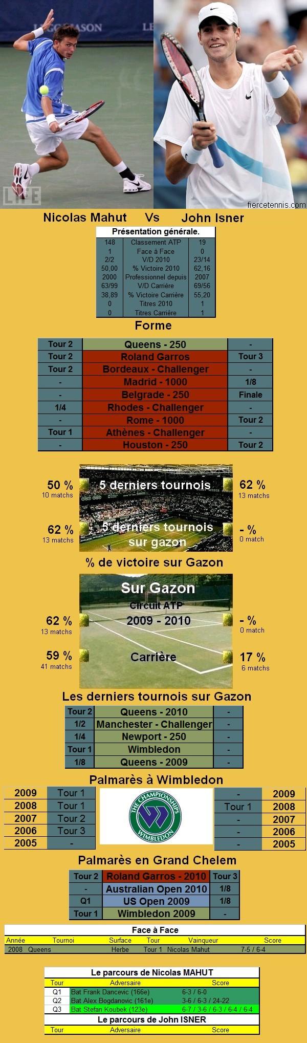 Statistiques tennis de Mahut contre Isner à Wimbledon