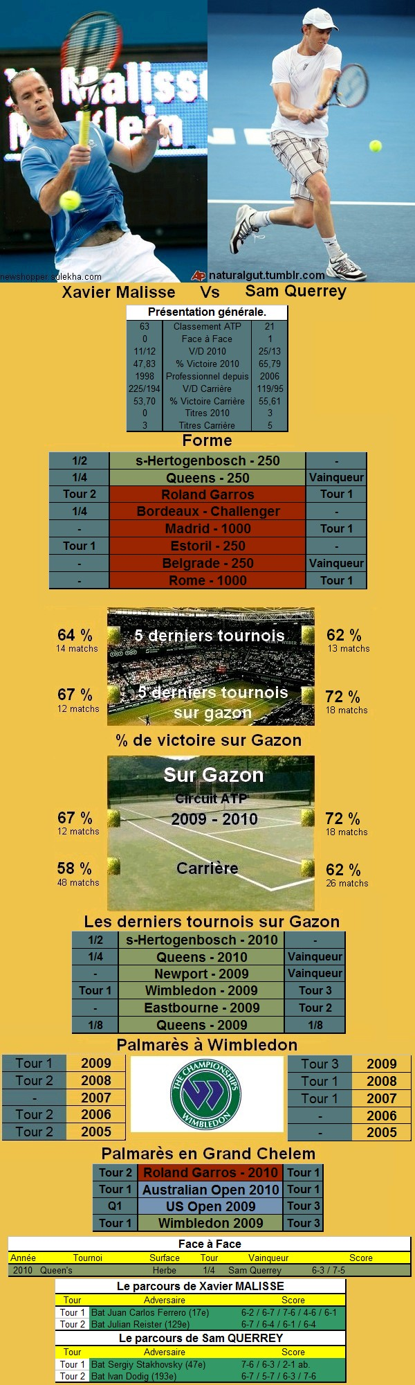 Statistiques tennis de Lopez contre Querrey à Wimbledon