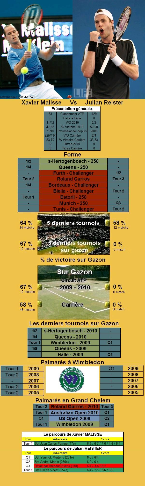 Statistiques tennis de Malisse contre Reister à Wimbledon