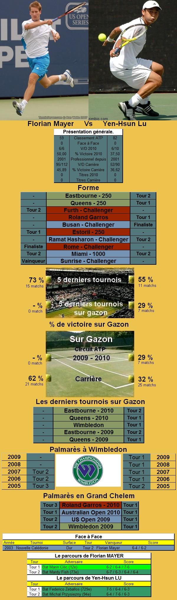 Statistiques tennis de Lopez contre Lu à Wimbledon