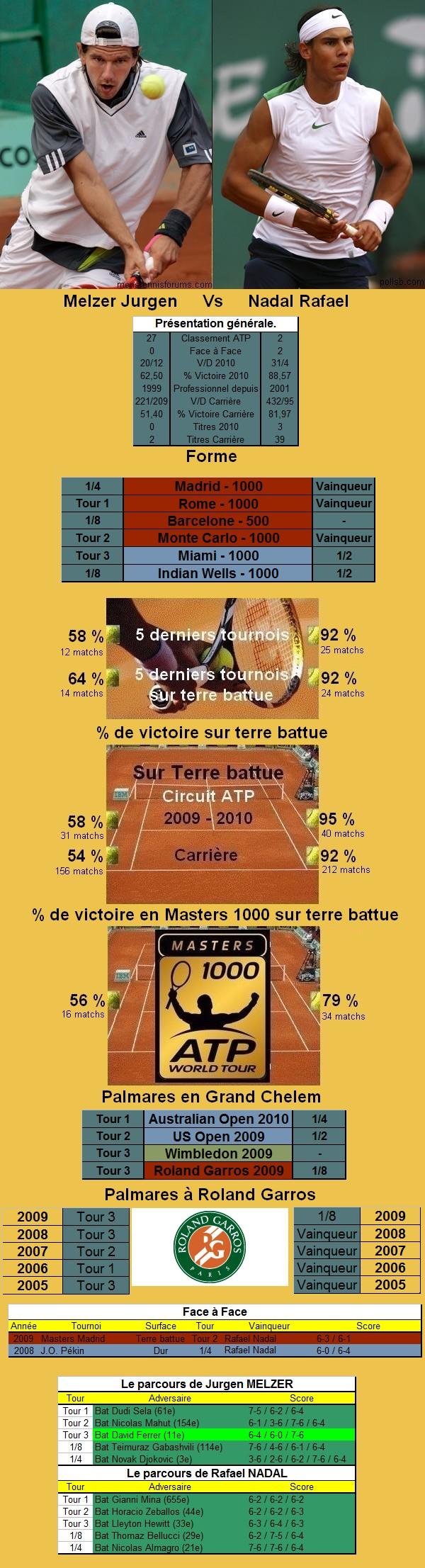 Statistiques tennis de Melzer contre Nadal à Roland Garros