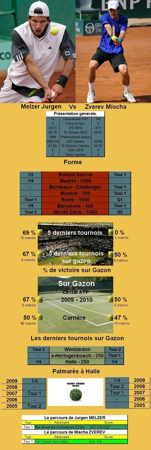 Statistiques tennis de Melzer contre Zverev à Halle