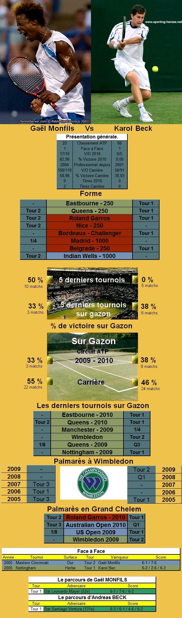 Statistiques tennis de Monfils contre Beck à Wimbledon
