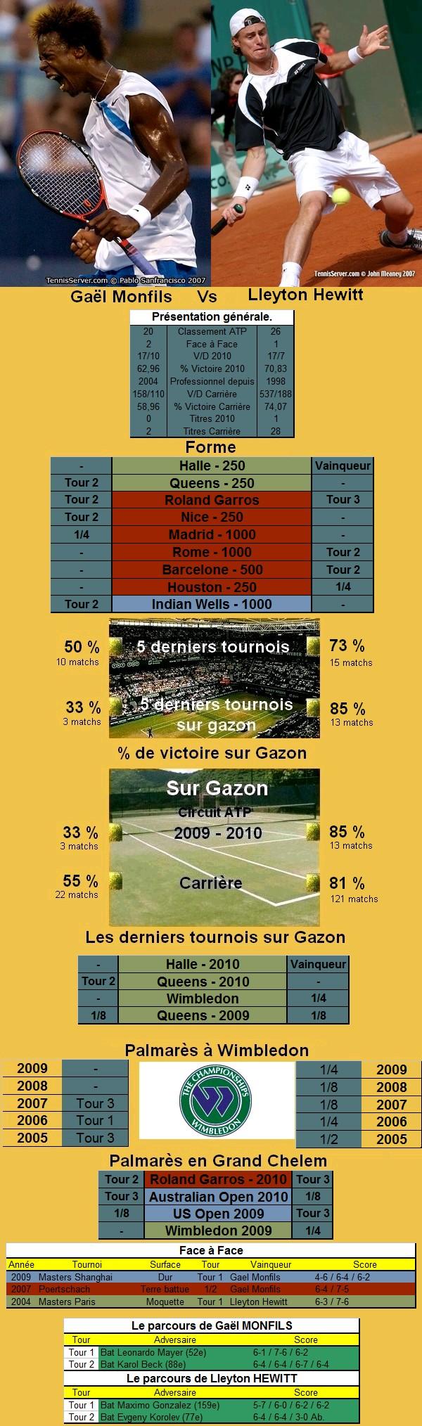 Statistiques tennis de Monfils contre Hewitt à Wimbledon