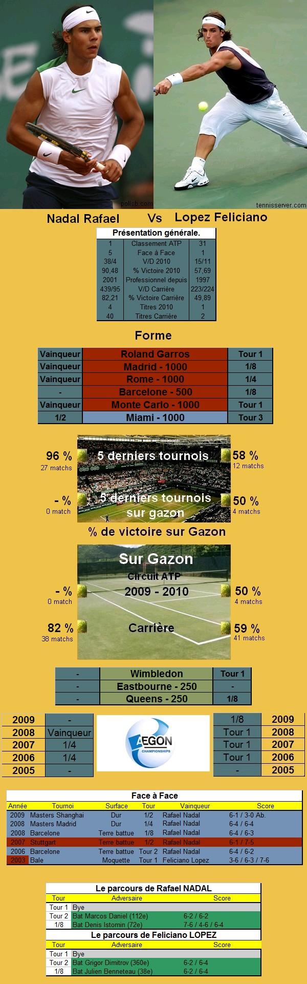 Statistiques tennis de Nadal contre Lopez au Queens