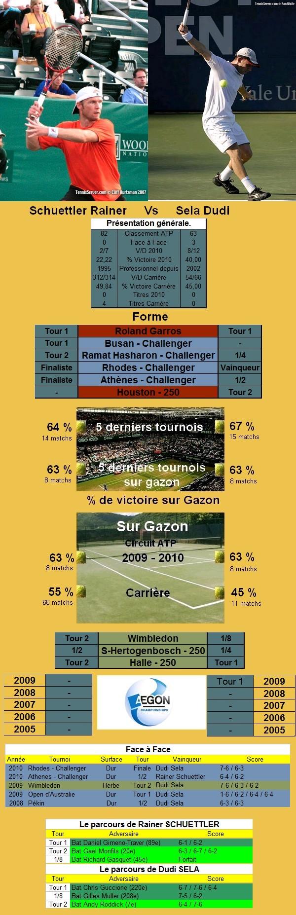 Les statistiques tennis de Rainer Schuettler et de Dudi Sela avant leur confrontation en quart de finale du tournoi de tennis du Queens.
