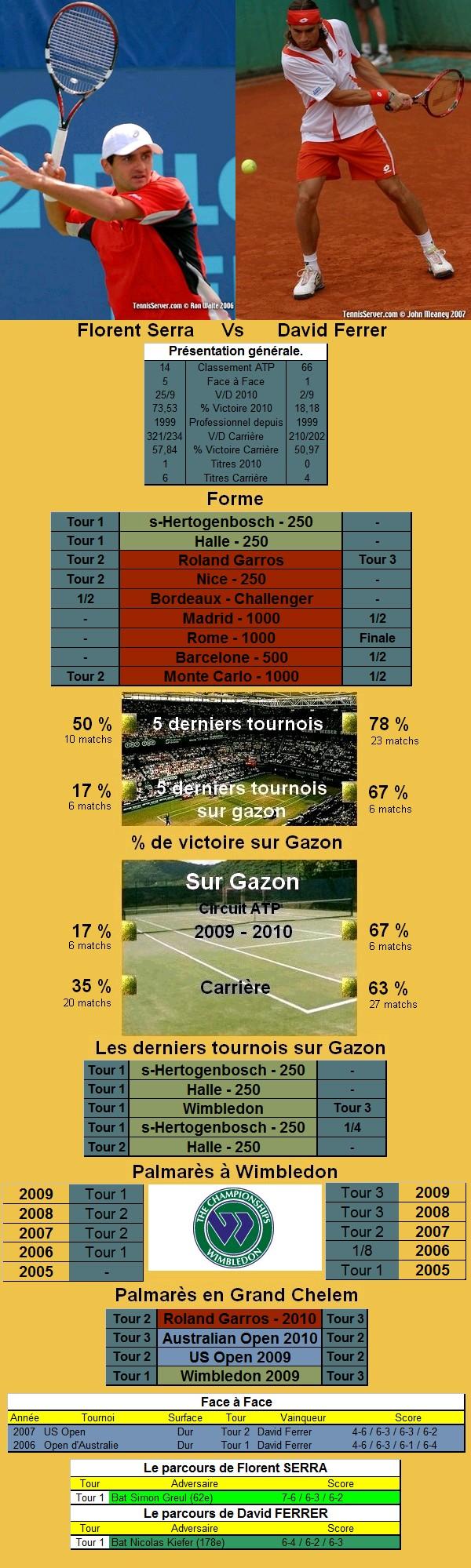 Statistiques tennis de Serra contre Ferrer à Wimbledon