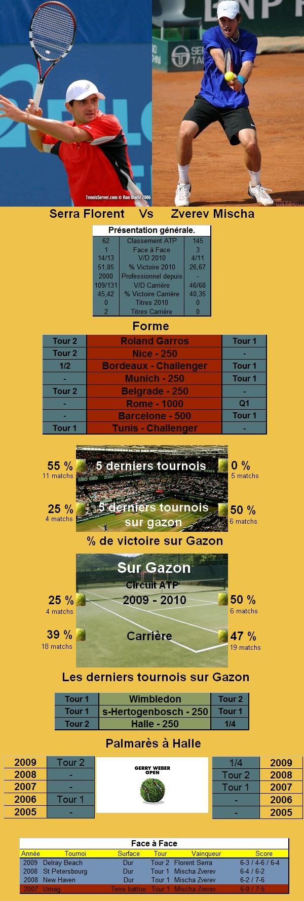 Statistiques tennis de Serra contre Zverev à Halle