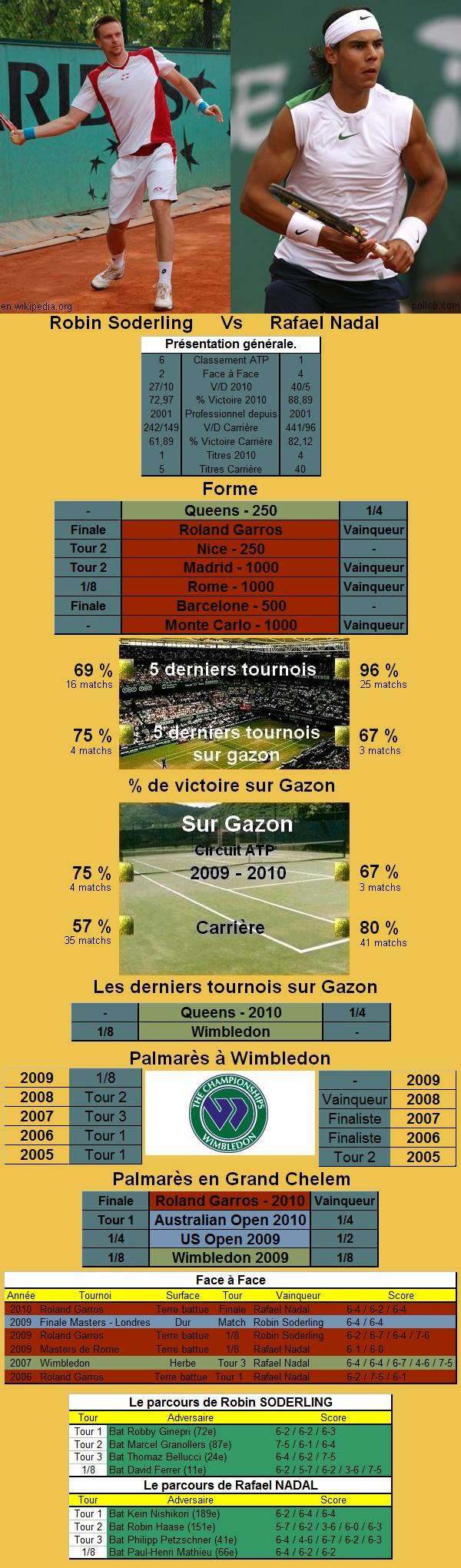 Statistiques tennis de Soderling contre Nadal à Wimbledon
