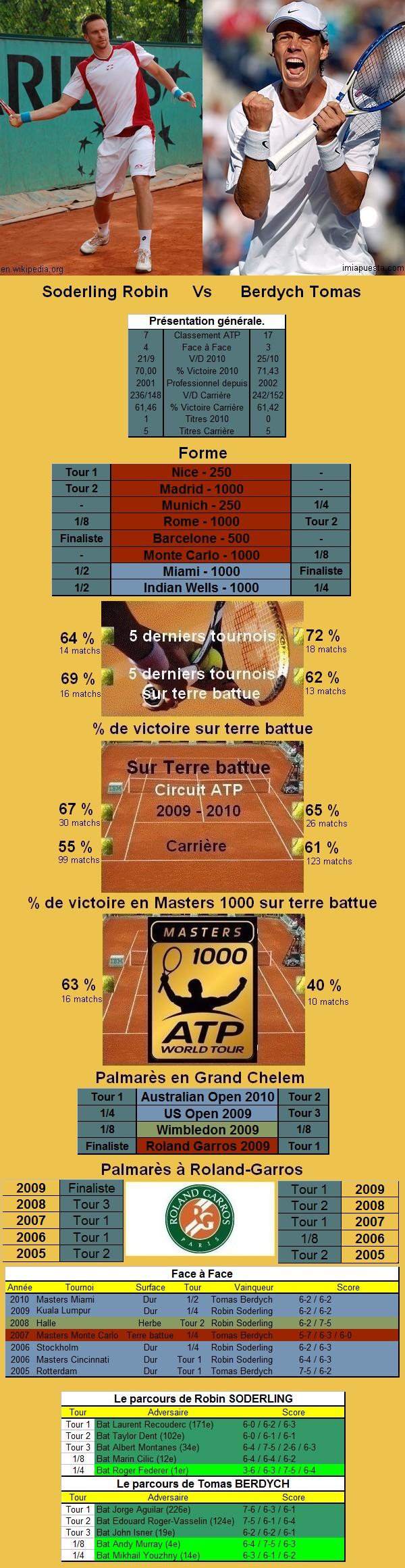 Statistiques tennis de Soderling contre Berdych à Roland Garros