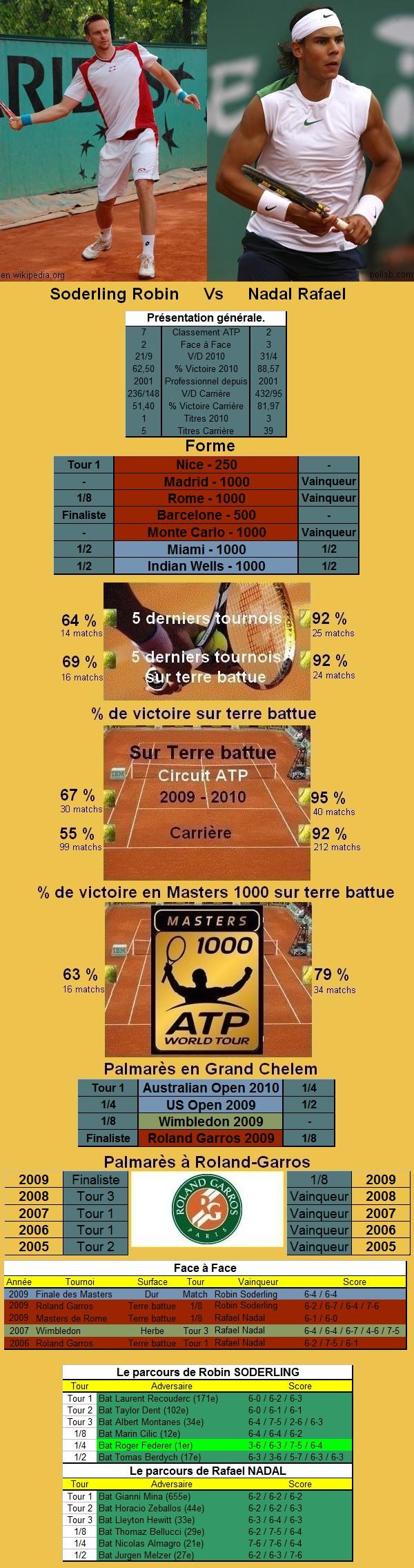 Statistiques tennis de Soderling contre Nadal à Roland Garros