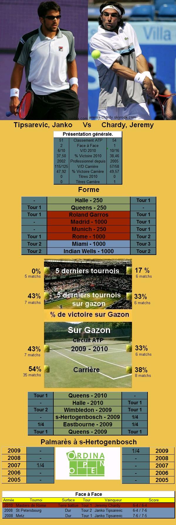 Statistiques tennis de Tipsarevic contre Chardy a s-Hertogenbosch
