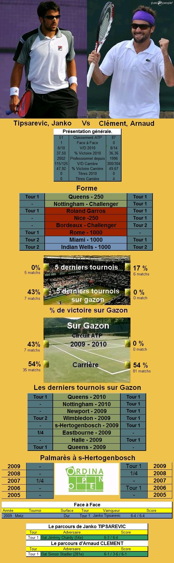 Statistiques tennis de Tipsarevic contre Clement à s'hertogenbosch