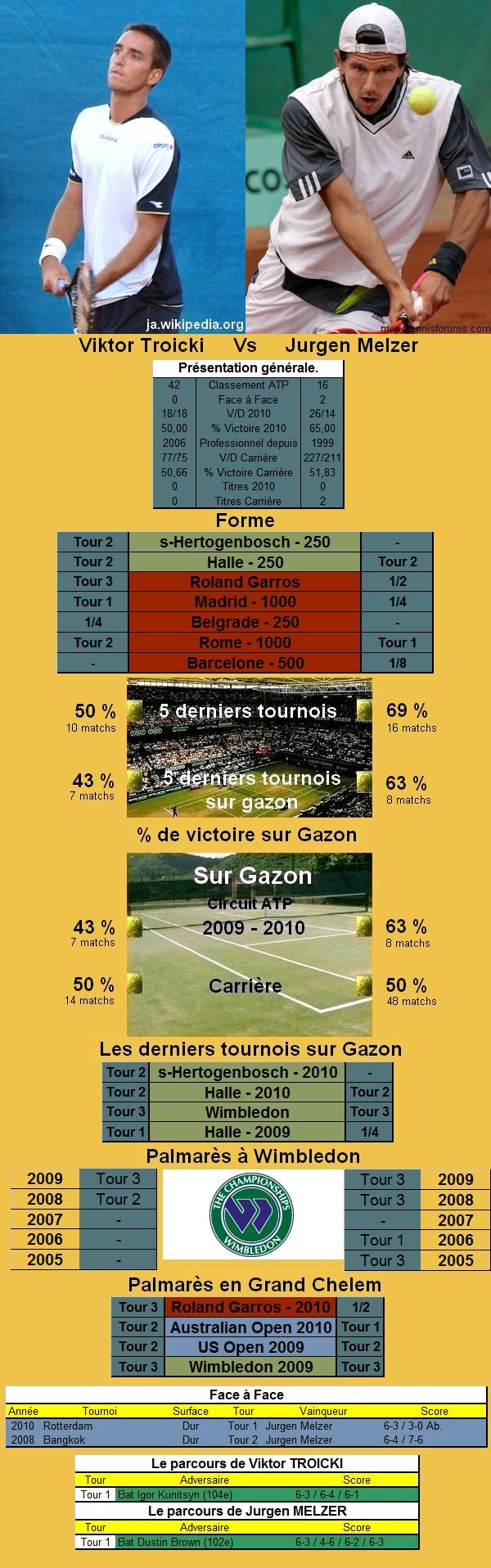 Statistiques tennis de Troicki contre Melzer à Wimbledon