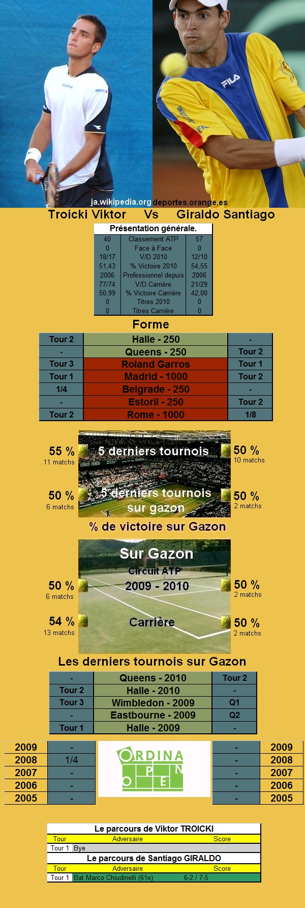Statistiques tennis de Troicki contre Giraldo à s'hertogenbosch