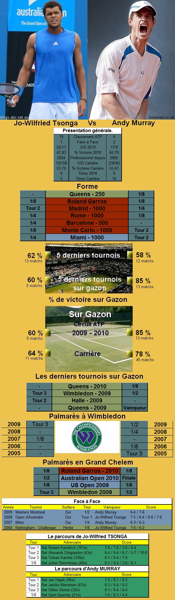 Statistiques tennis de Tsonga contre Murray à Wimbledon
