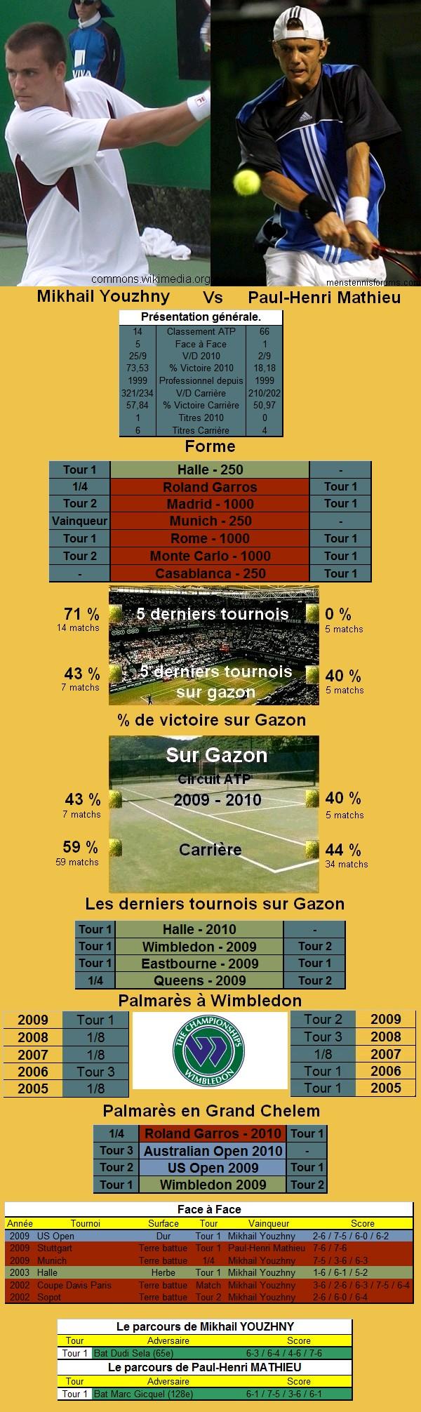 Statistiques tennis de Youzhny contre Mathieu à Wimbledon